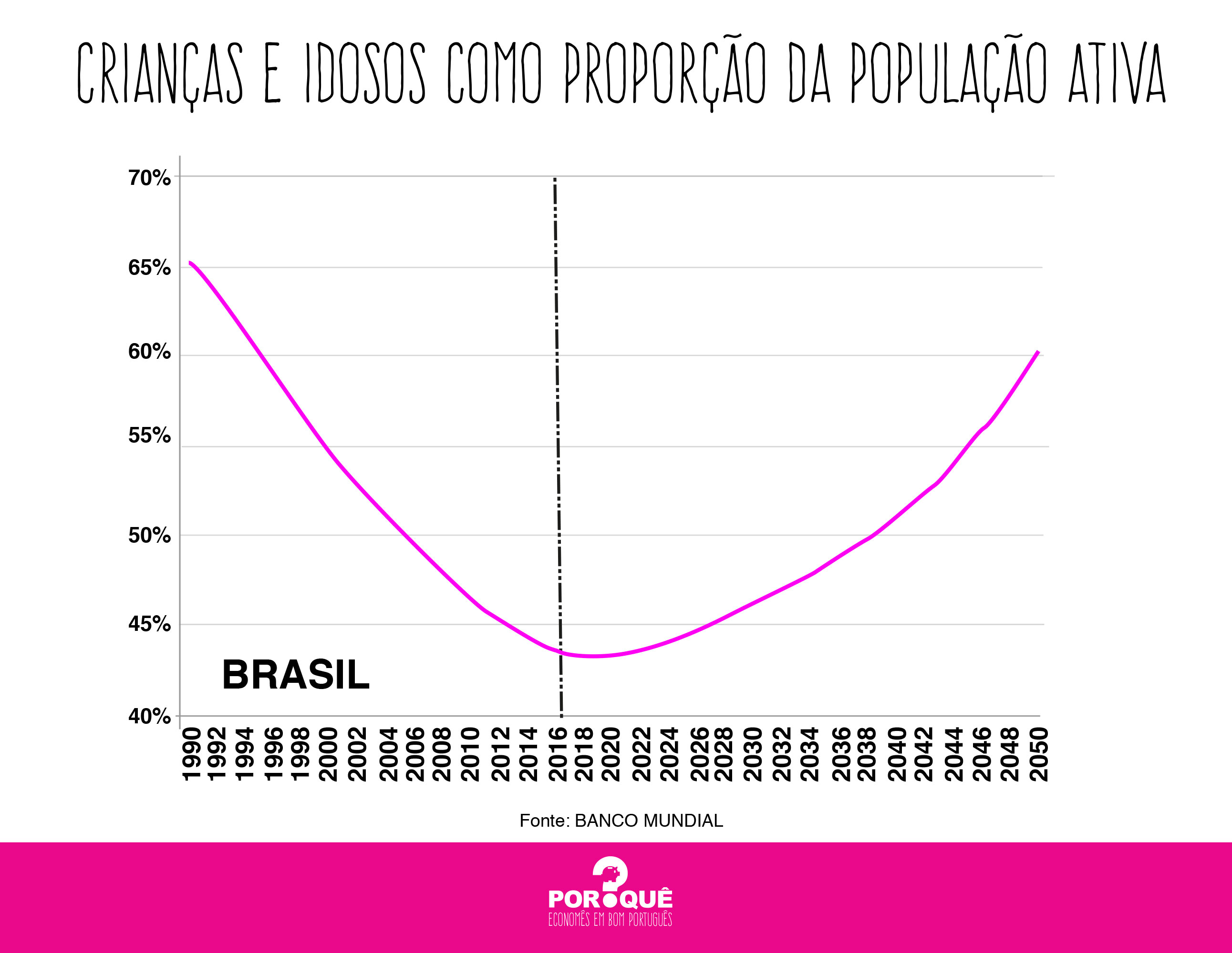 taxa de dependência brasil