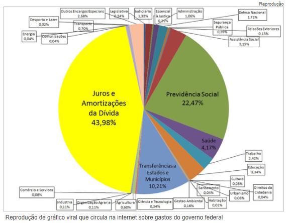 Juros da dívida consomem metade dos gastos do governo