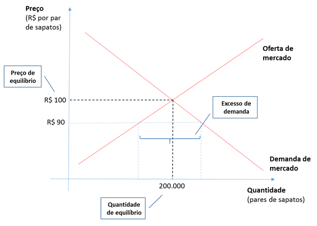 Oferta demanda gráfico 10