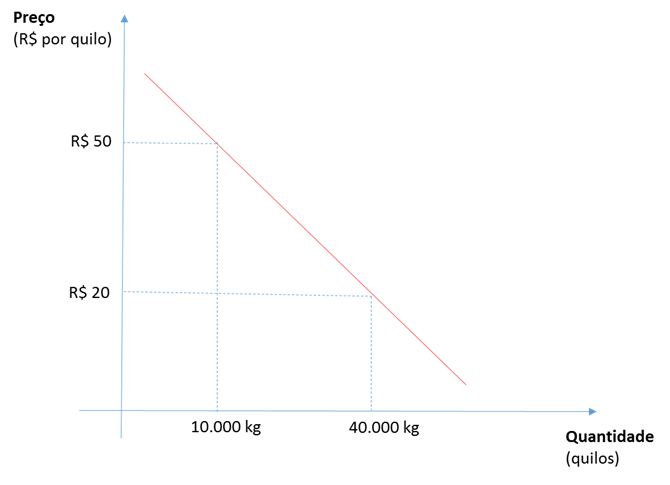 Oferta demanda gráfico 2