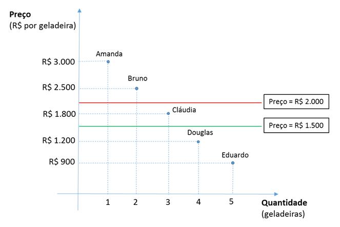 Oferta demanda gráfico 3