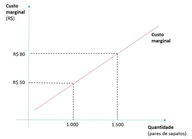 Oferta demanda gráfico 5