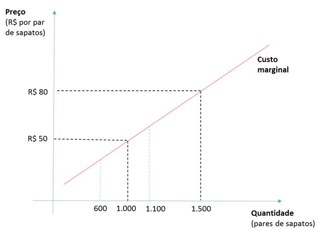 Oferta demanda gráfico 6