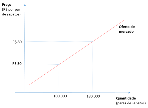 Oferta demanda gráfico 7