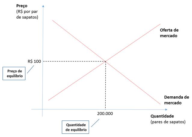 Oferta demanda gráfico 8