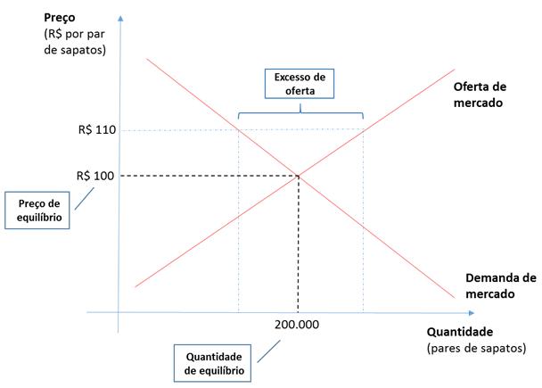 Oferta demanda gráfico 9