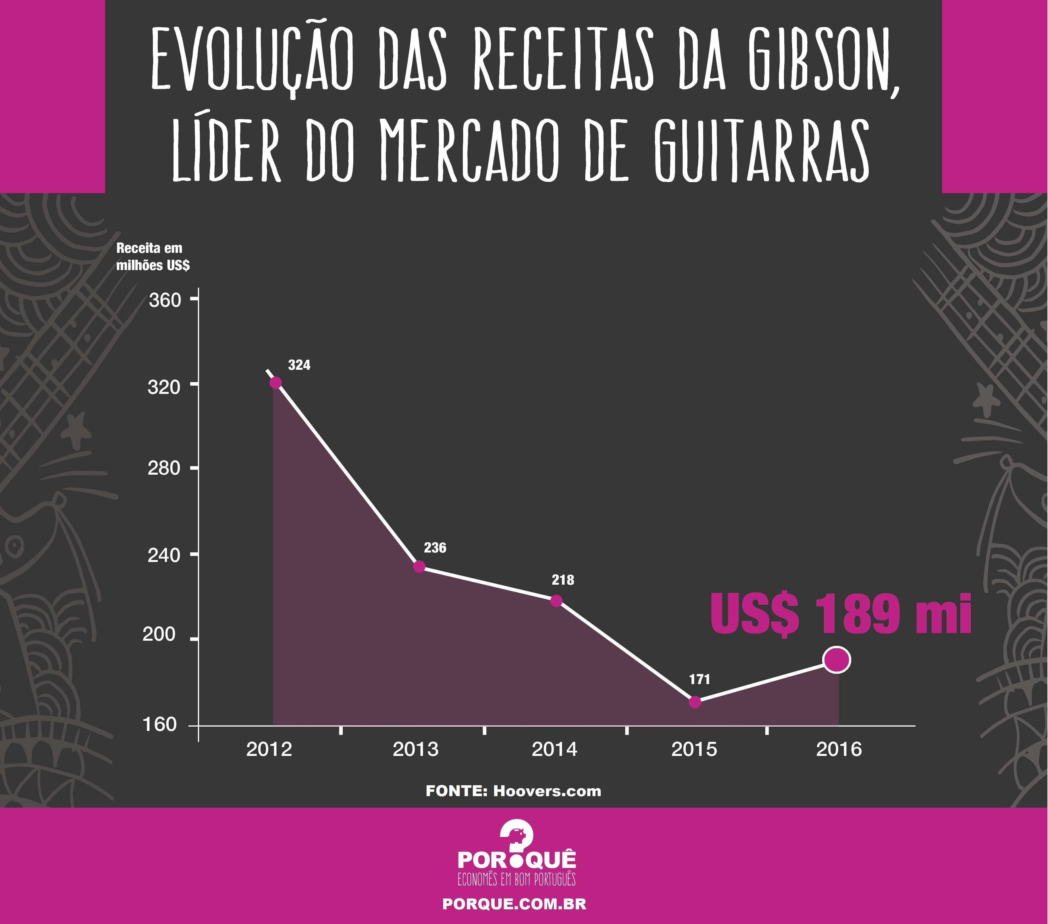 receita-gibson-guitarras
