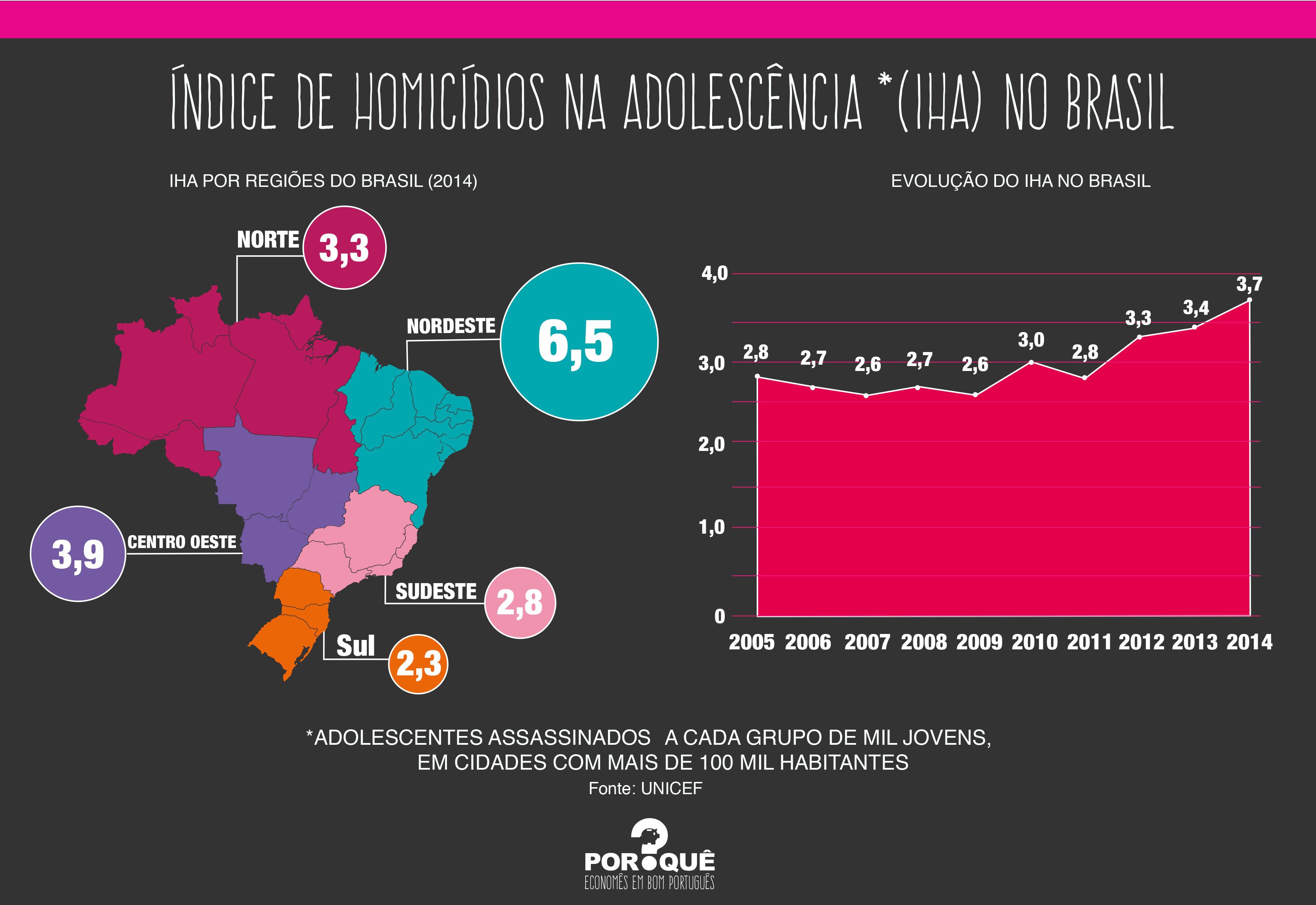 assassinatos adolescência