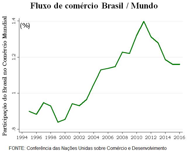 brasil_comex_01