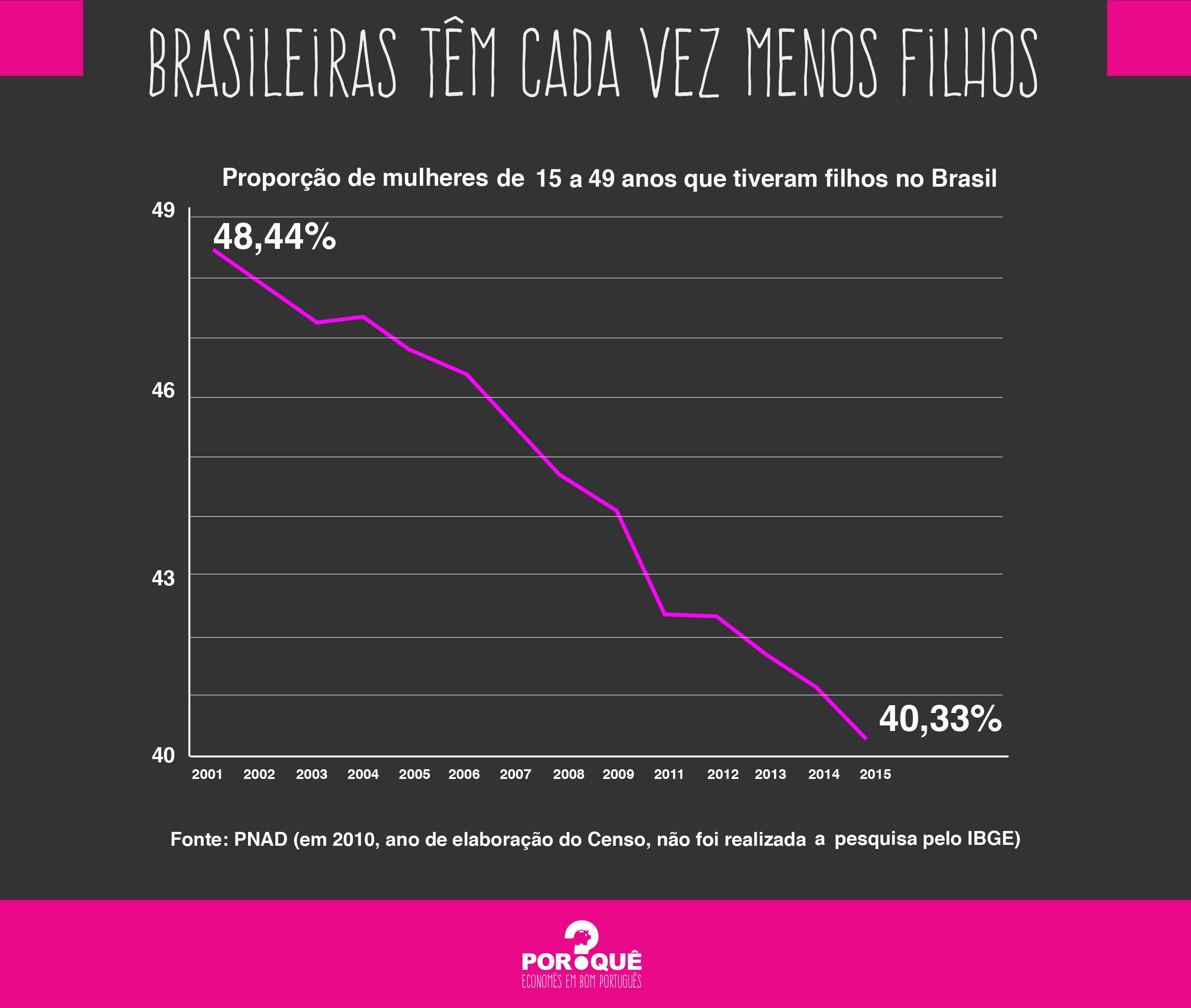 brasileiras têm cada vez menos filhos