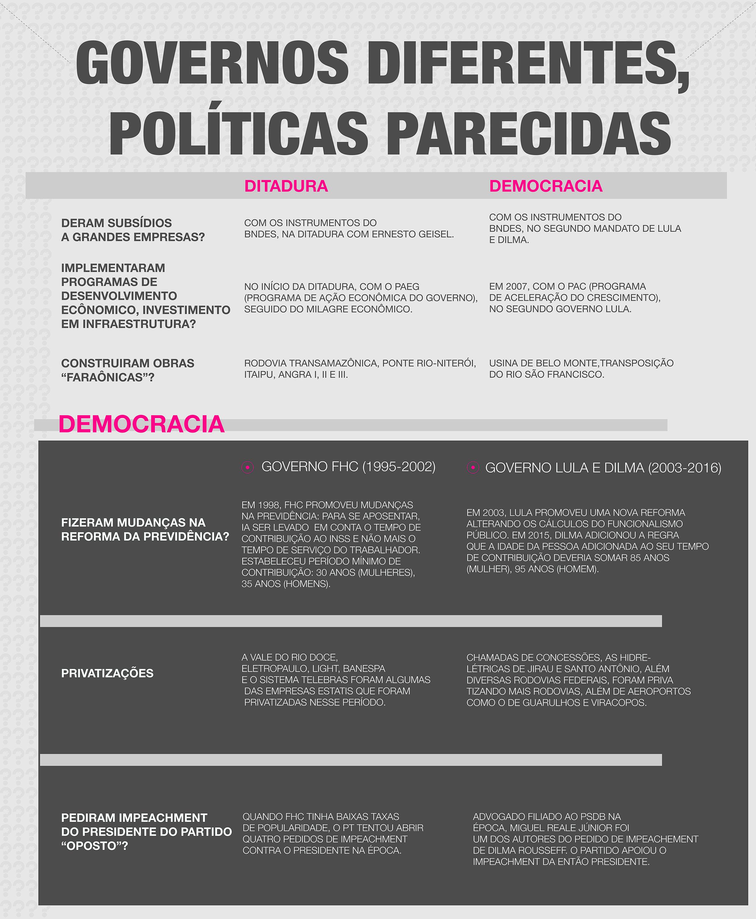 governos diferentes, políticas parecidas