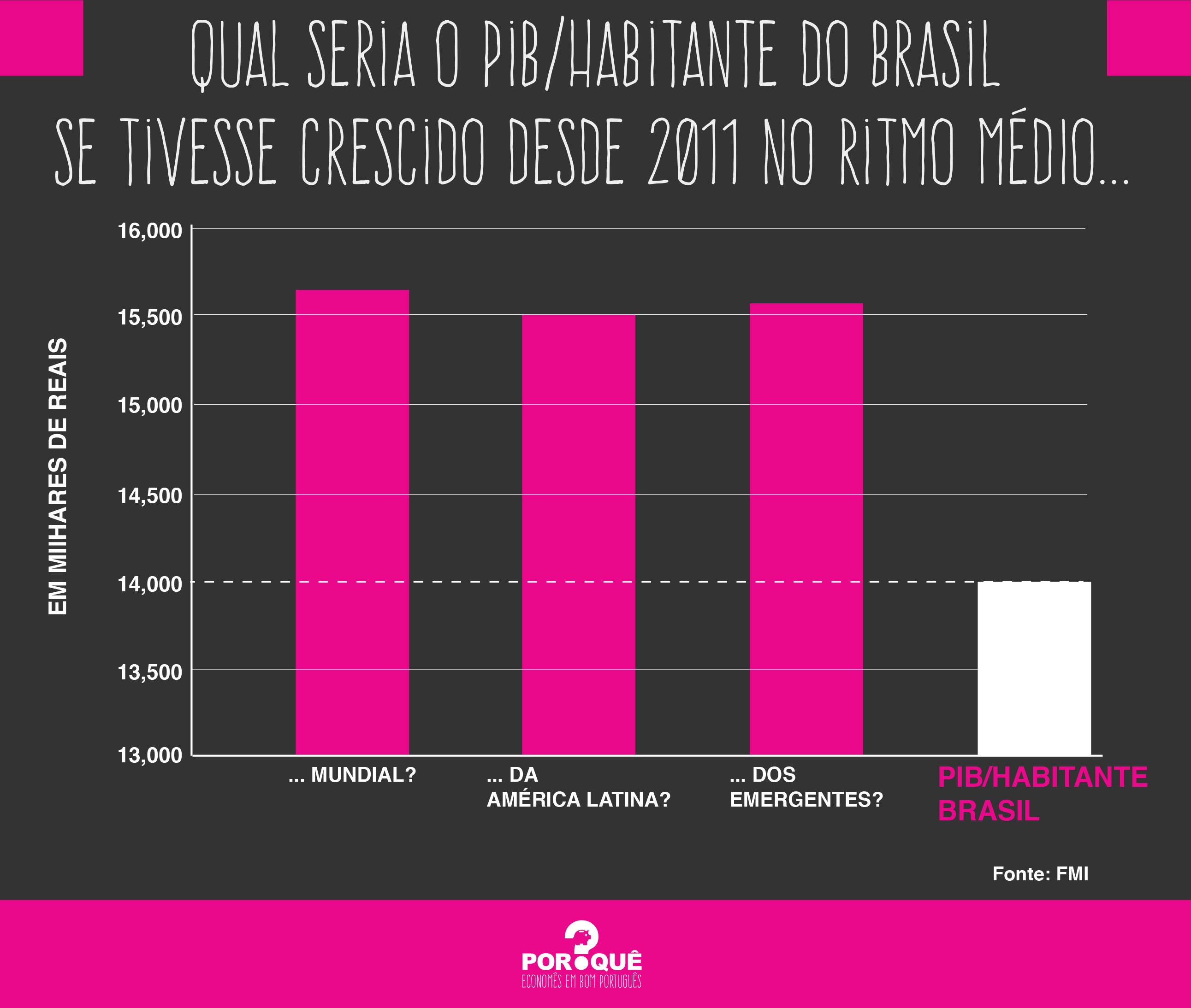 qual seria o pib por habitante do brasil se...