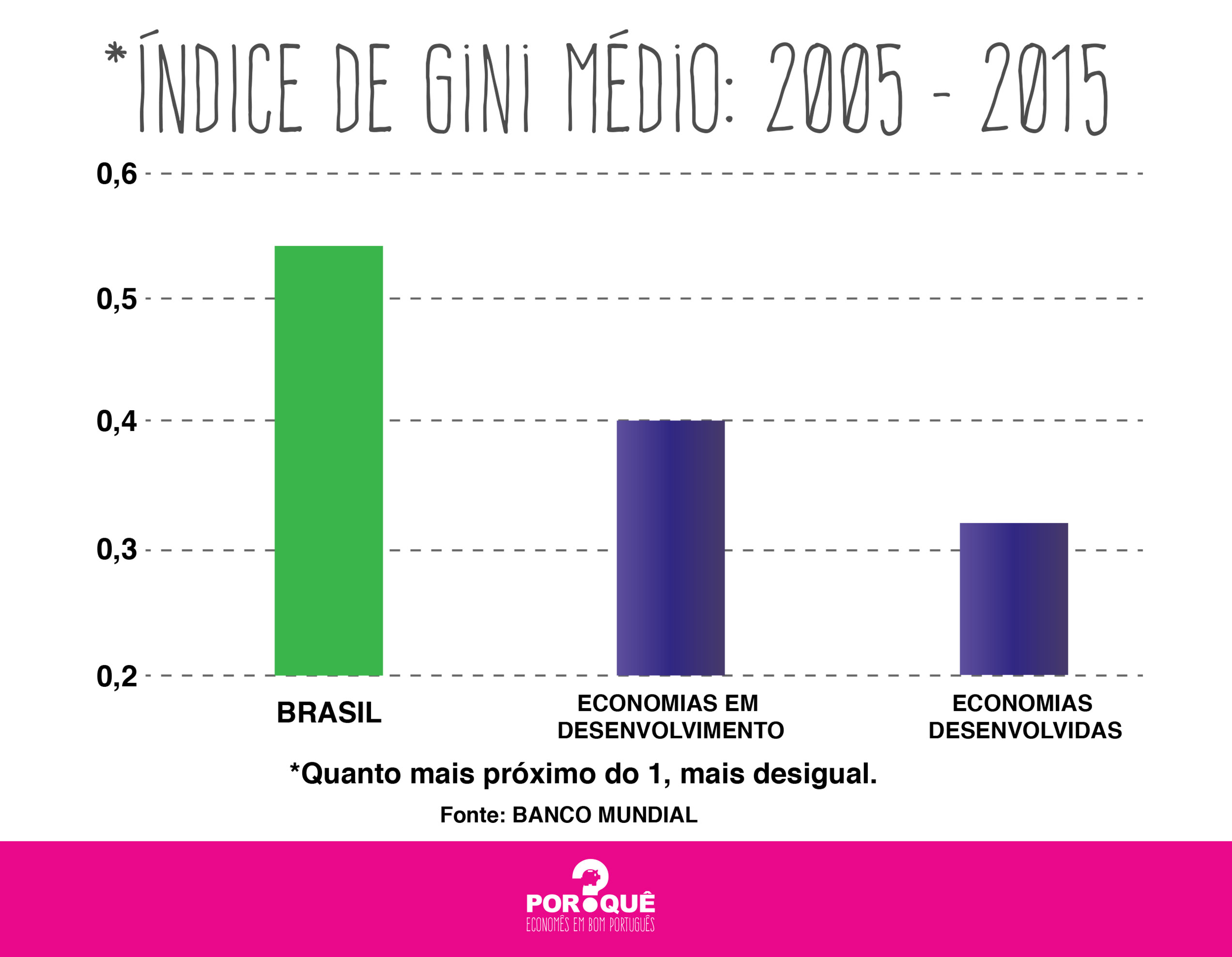 gini brasil mundo