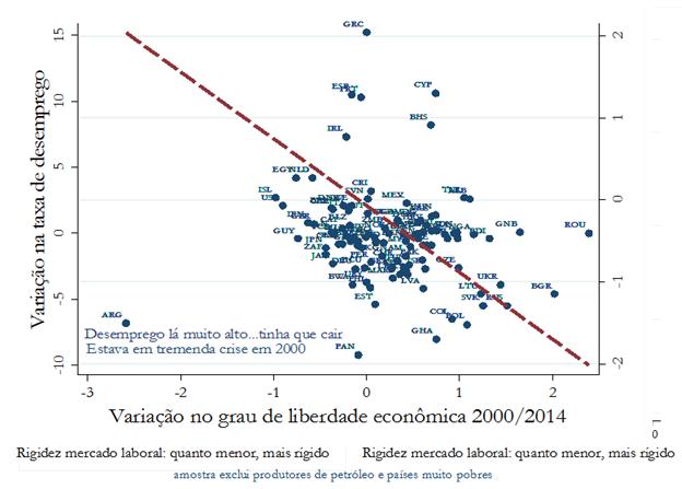 grafico 1 desemprego