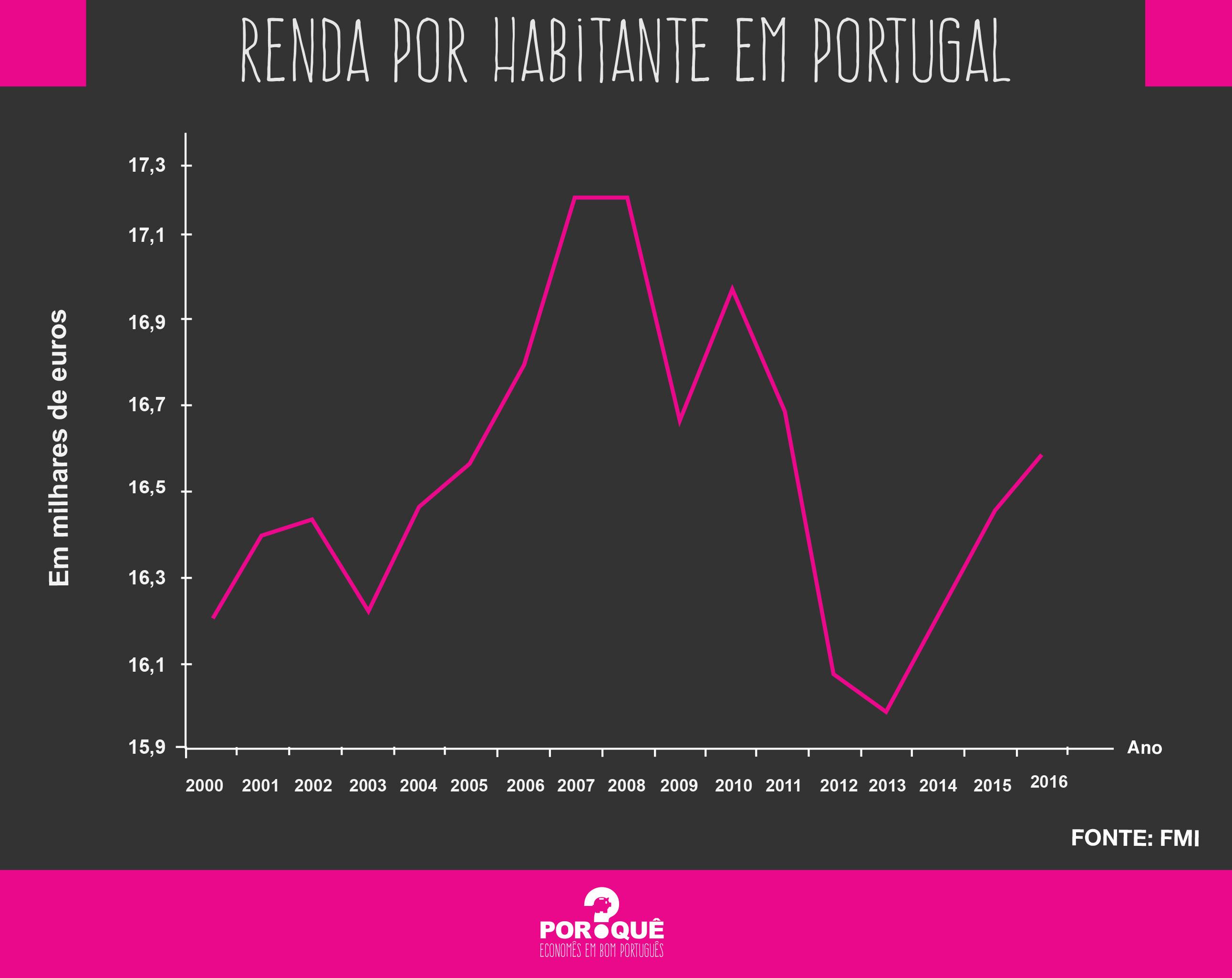 grafico portugal 03