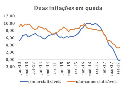 inflação em queda
