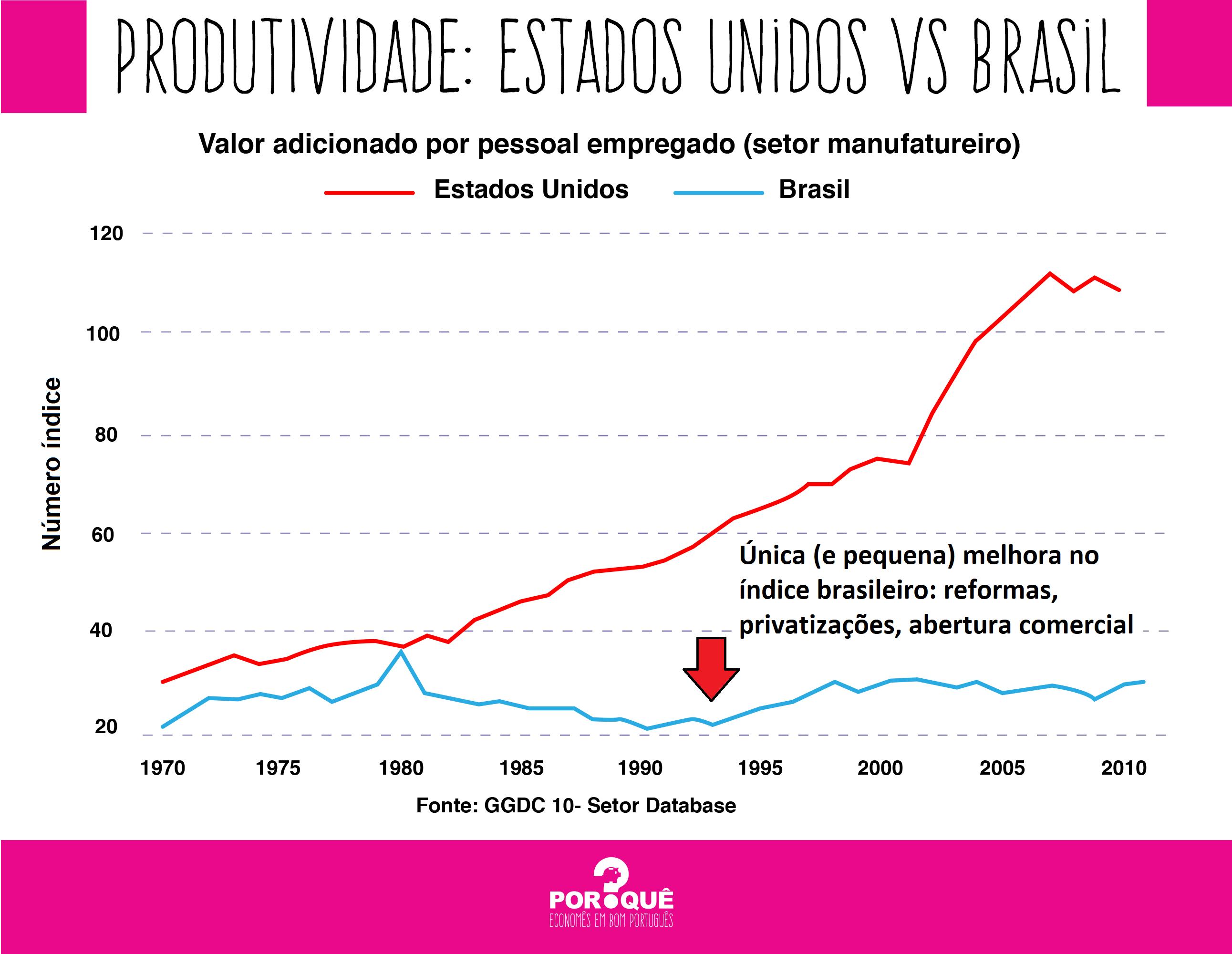 produtividade eua vs brasil