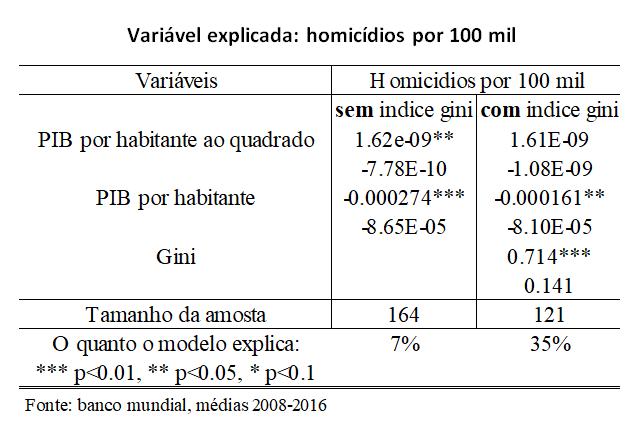 violência explicada variavel